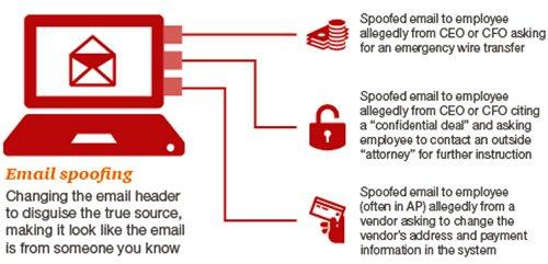 wire transfer fraud