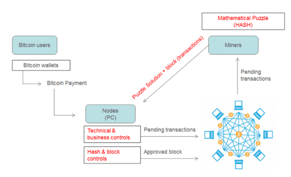 BitCoin Mechanism Diagram