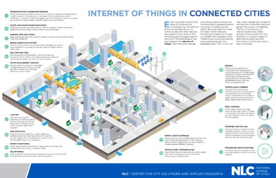 CSAR Smart Cities Infographic_0