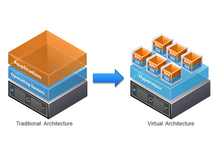Virtualization & Office 365 Migration