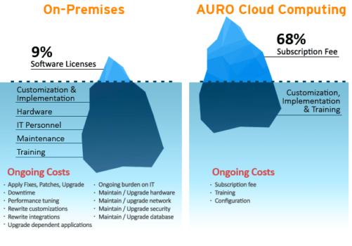 Cloud_Cost_Comparison