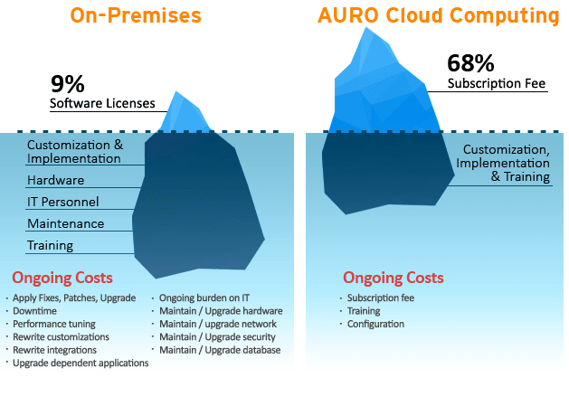 Cloud_Cost_Comparison