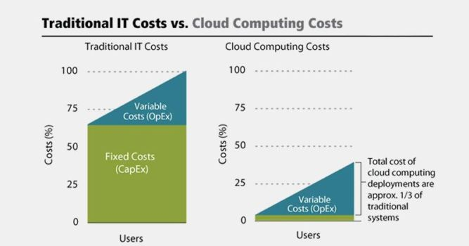 Traditional vs cloud costs