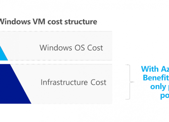 Azure Hybrid Costs