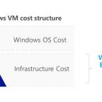 Azure Hybrid Costs